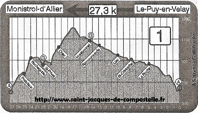 Etape 01 - Puy en Velay - Monistrol d'Allier - GR 65