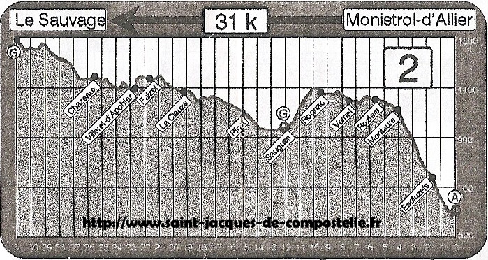 Dénivelé Monistrol d'Allier - Le Sauvage