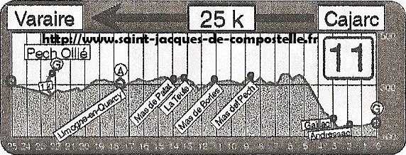 Dénivelé Cajarc - Varaire Etape 11