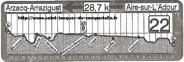 Dénivelé Aire sur l'Adour - Arzacq Arraziguet