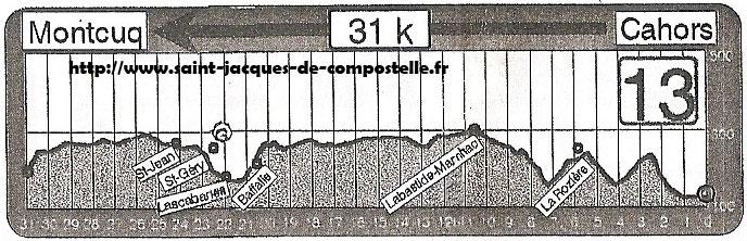 Dénivelé Cahors - Montcuq Etape 13