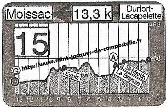 Dénivelé Dufort-Lacapelette - Moissac