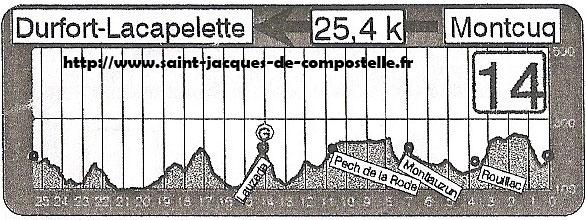 Dénivelé Montcuq - Dufort-Lacapelette