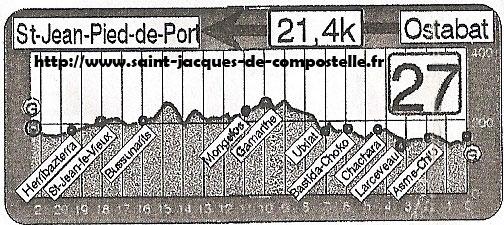 Dénivelé Ostabat - Saint-Jean-Pied de Port