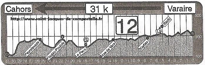 Dénivelé Varaire - Cahors Etape 12